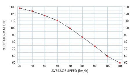 how speed is helpful for improving car typre life